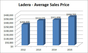 Ladera Graph Avg Price 2015
