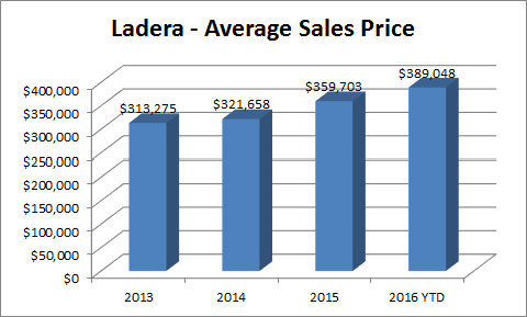 Ladera Graph Avg Price 2016-08