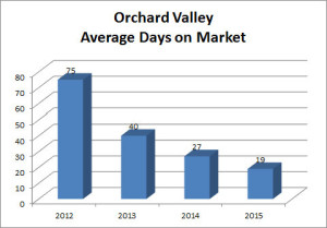 Orchard Valley Graph Avg DOM 2015