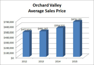 Orchard Valley Graph Avg Price 2015