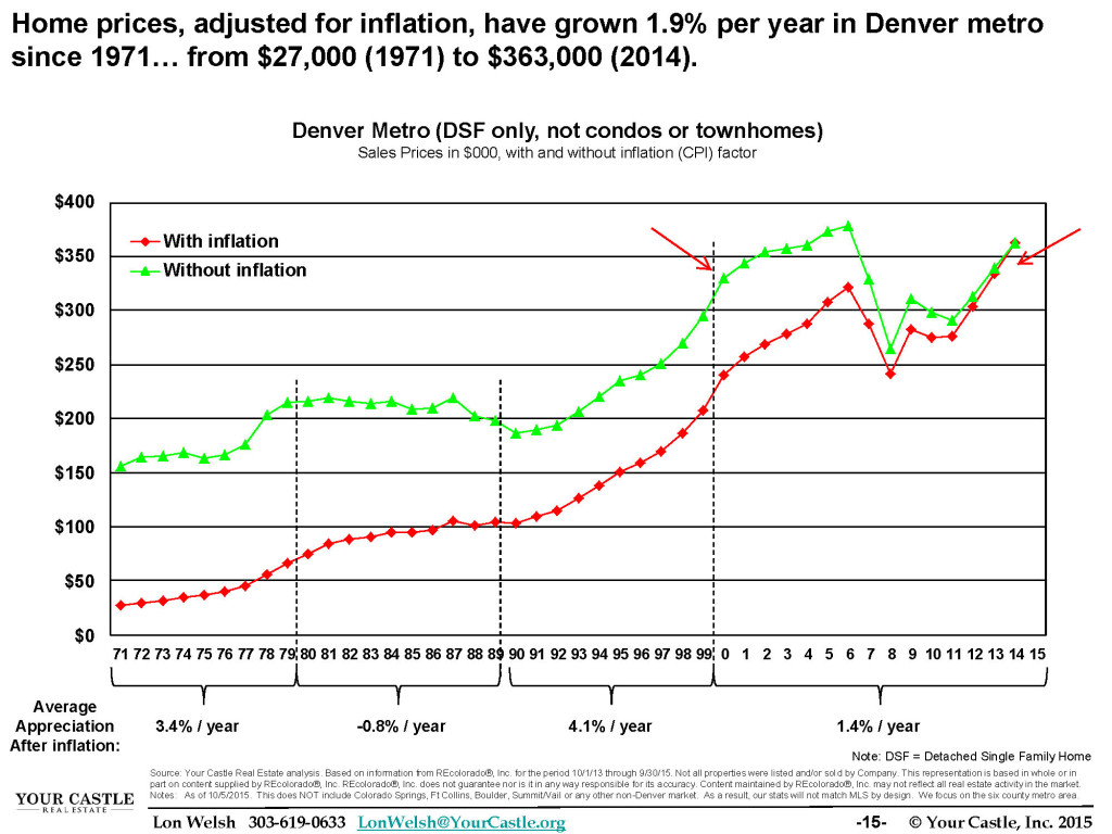 Q3 2015 Home Trends - Average price without inflation