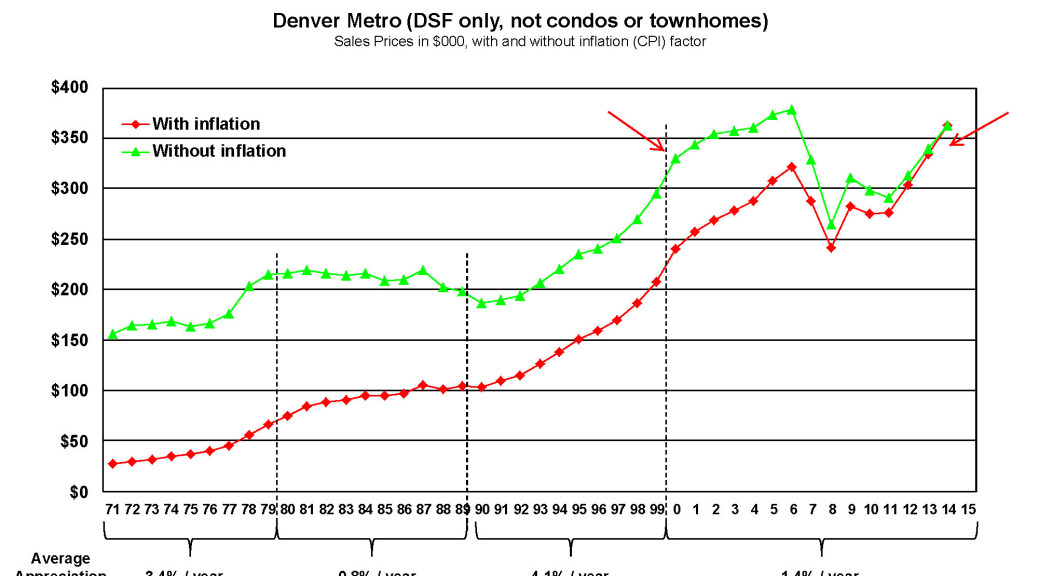 The Denver Real Estate Market in 3 Charts | Drew's Home Team