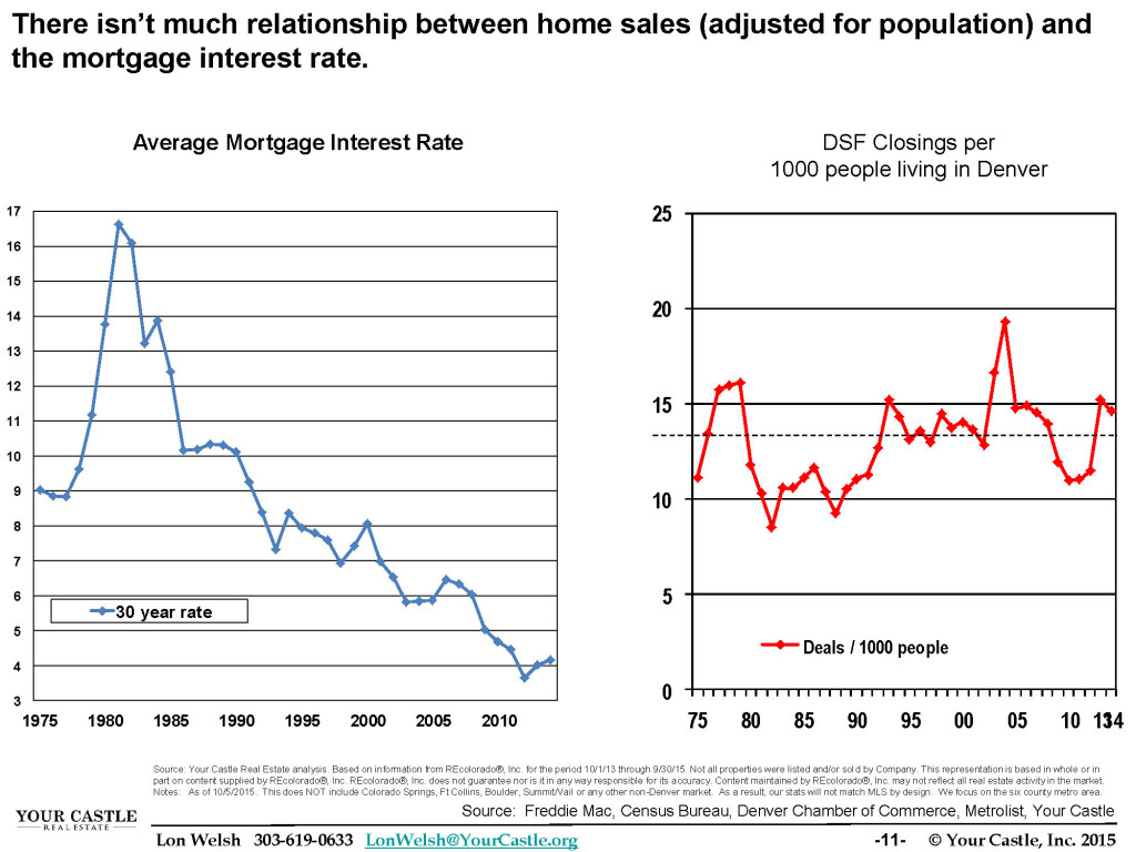 Q3 2015 Home Trends - Relationship Between Interest Rate and Home Sales
